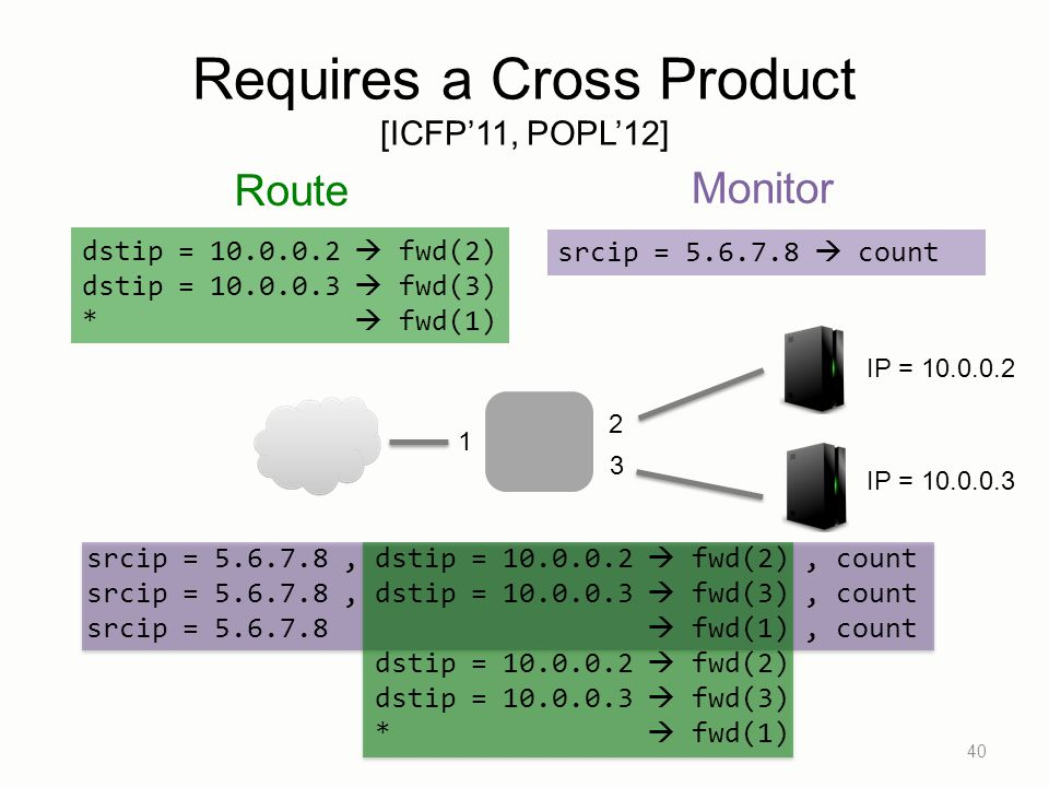 Requires a Cross Product [ICFP'11, POPL'12]